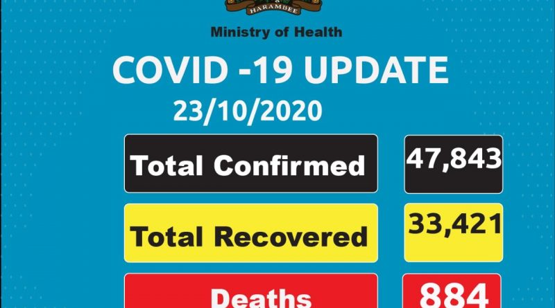 631 more cases, 371 recoveries and 14 succumb to Covid-19 in Kenya
